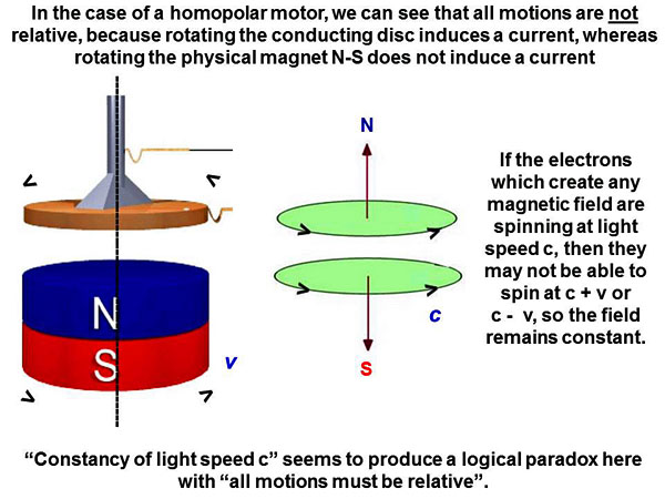 His basic postulates were derived from the case of a    moving magnet    Homopolar Motor History