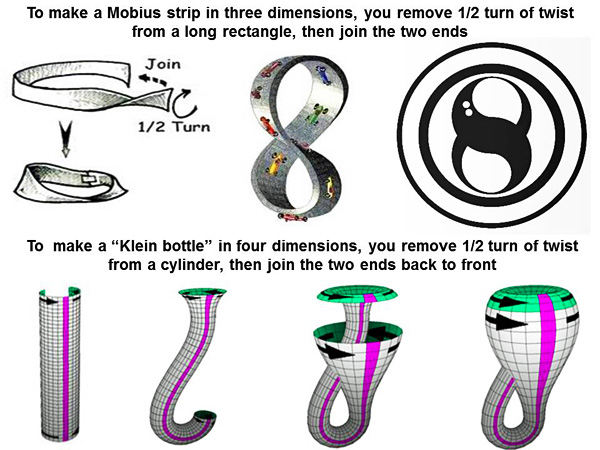 Moebius strip experiment explained
