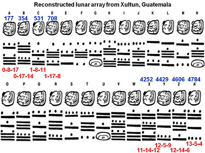The New Mayan Glyphs From Xultun Guatemala Lots Of Spectacular