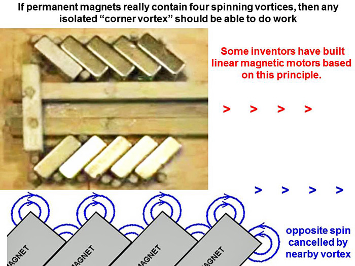Linear Motor With Permanent Magnets Where Is The Sticky