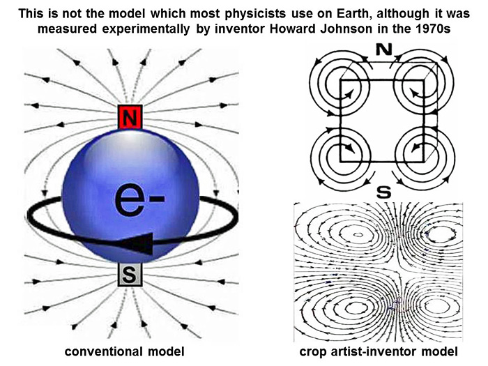 Can We Learn How To Produce Clean Magnetic Energy By Studying Crop